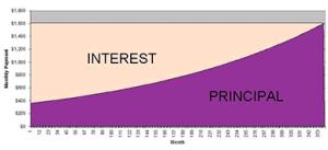 mortgage-rates-principle